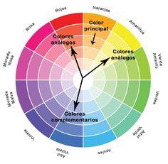 Las 4 formas m�s eficaces para combinar bien los colores de nuestro vestuario Basic Makeup Kit, Color Mixing Chart, Color Combinations For Clothes, Color Meanings, School Makeup, Principles Of Design, Color Harmony, Color Psychology, Colour Pallete