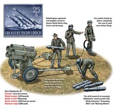 The land-based configuration of the 21cm Nebelwerfer 42 comprised rocket-propelled shells fired from a five-tube launcher on a towed carriage. (Illustration by Gregory Proch)