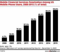 Emarketer: Mobile Banking