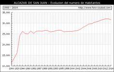 ALCAZAR DE SAN JUAN - Evolucion de la poblacion desde 1900 hasta 2014