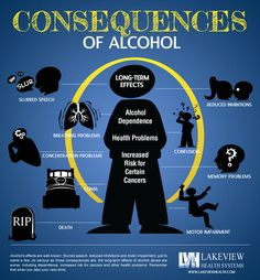 #Alcohol Consequences #Infographic-Do you know the dangers of drinking alcohol? http://www.lakeviewhealth.com/consequences-of-alcohol-infographic.php#