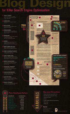 Het beste design voor een blog infographic