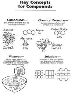 Great visual: thinking of having each student assigned an element. linking arms with another student or students to make compounds, and simulating mixtures without linking arms to demonstrate the difference between the three terms Grade 8 Physical Science Compounds, Mixtures, & Solutions
