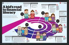 Infographic on teaching kid financial literacy - Economic Times Teaching Money, Teaching Kids, Kids Learning, Teaching Economics, Financial Literacy, Financial Peace, Financial Tips, Financial Planning, Magazines For Kids
