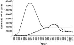 1997 - Epidemiologic characteristics of the HIV/AIDS epidemic. Boxed line, number of deaths due to AIDS; dashed line, number of deaths due to AIDS had HAART not been developed; solid line, annual incidence of HIV infection. Adapted with permission from the following article published by Royal Society of Medicine Press, London: Holtgrave DR. Causes of the decline in AIDS deaths, United States, 1995–2002: prevention, treatment or both?
