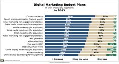 Chart/table from: Content Marketing The Most Popular Digital Area Slated For A Budget Hike This Year