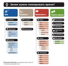 Планирование времени. Gnu Linux, Business Ppt, Flylady, Sales And Marketing, Life Planner, Self Development, Time Management, Project Life, Self Improvement