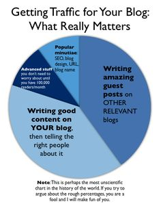 Interesting tips with the promise of getting 150,000 people to your blog within a week. Definitely a GREAT headline!