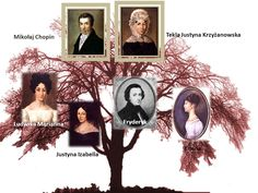 Afbeeldingsresultaat voor Tekla Justyna Chopin