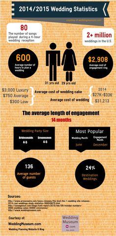 2014/2015 Wedding Statistics Infographic WeddingMuseum.com #Weddings