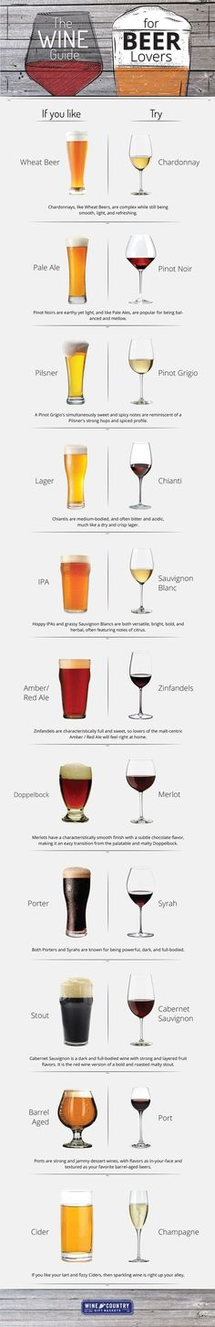 Wine Guide for Beer Lovers Infographic Score! How to persuade your beer lover to join you for a glass of wine. How to persuade your beer lover to join you for a glass of wine. Guide Vin, Wine Guide, Beer Brewing, Home Brewing, Cocktail Drinks, Alcoholic Drinks, Beverages, Wine Drinks, Coffee Drinks