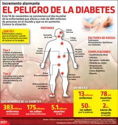 El 14 de noviembre se conmemora el Día Mundial de la Diabetes, enfermedad que afecta a más de 380 millones de personas en el mundo y que va en aumento. Conoce la situación. #Infographic