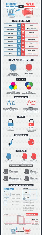 Print Design vs. Web Design: What Makes Them Different | https://www.designmantic.com/blog/infographics/print-vs-web-design/