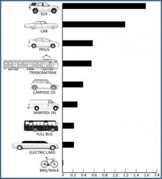 #Sustainability transportation chart