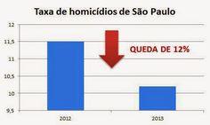 SISTEMAS DE BLINDAGEM - PROTEÇÃO URBANA: QUEDA NA TAXA DE HOMICÍDIOS EM SÃO PAULO
