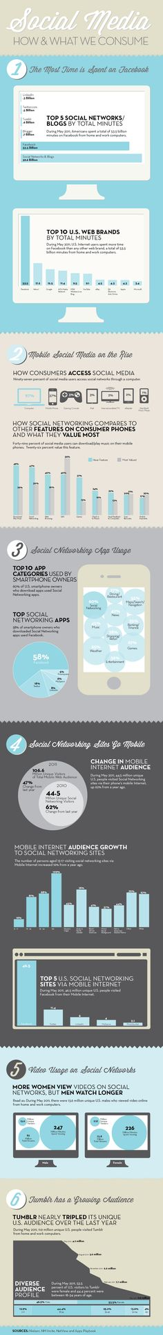 Megan Hillman, Social Media: How & What We Consume #infographic #social media