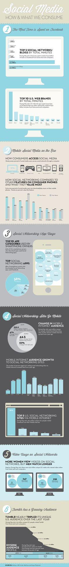 #SocialMedia, cómo y qué consumimos