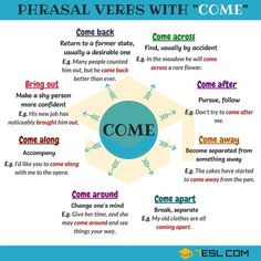 Learn English 572801646350311944 - Learn useful phrasal verbs with COME with meaning and examples. List of common phrasal verbs with COME in English. English Verbs, English Vocabulary Words, English Phrases, Learn English Words, English Grammar Rules, English Study, Learn English Grammar, English Language Learning, Teaching English