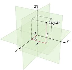 euclidean geometry | Every point in three-dimensional Euclidean space is determined by ...