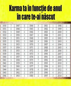Acupuncture Points, Karma, Zodiac Signs, Mindfulness, Motivation, Health, Quotes, Feng Shui, Cod