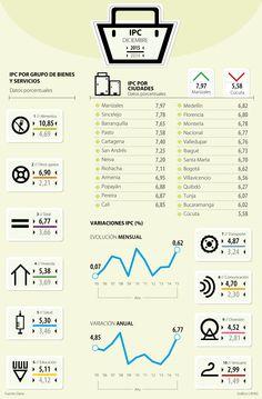 Por precios de alimentos, inflación llegó a 6,77% en 2015