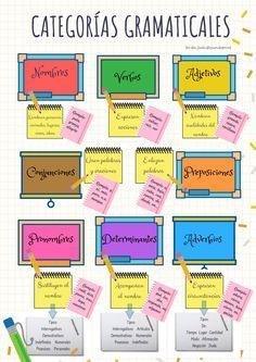 Spanish Teaching Resources, Spanish Activities, Spanish Lessons, English Lessons, Teaching Tips, Teaching English, Spanish Grammar, Spanish Vocabulary, Spanish Language Learning