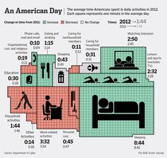 Americans spent less time at work last year and found more time for leisure activities such as watching television, according to the American Time Use Survey released by the Labor Department on Thursday