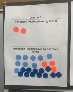 This teacher is sharing data with students so they know how much they are improving in reading.  When the student makes progress, it motivates him/her to continue to improve.  The data, displayed anonymously, guides instruction to help the whole class reach the target. Engagement Ideas, Student Engagement, Reading Levels, Classroom Ideas, Target, Students, Teacher, Motivation, Learning