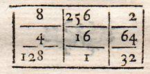 Jacques Ozanam Récréations mathématiques et physiques Magic Squares, Math Equations, Squares