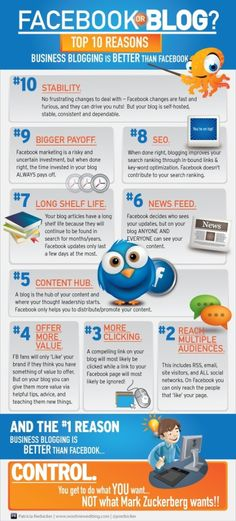 Why a Blog is Better Than Facebook Your blog gives you total control over the look and feel of your pages, which give you total control over your brand. Facebook only gives you limited ability to brand and their terms of service specifically deny firms any opportunity to post a call to action in their branding, such as on your cover image.