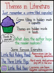 about Themes in Literature Theme Anchor Chart, plus tips on teaching students how to identify themes in literature. FREE posters, too!Theme Anchor Chart, plus tips on teaching students how to identify themes in literature. FREE posters, too! Reading Comprehension Skills, Comprehension Activities, Reading Skills, Teaching Reading, Guided Reading, Close Reading, Teaching Ideas, Reading Logs, Reading Survey