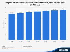 Anzahl der E-Commerce-Nutzer in Deutschland bis 2020 laut dem Digital Market Outlook von Statista (Grafik: Statista)