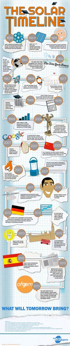 Historia de la energía solar #infografia #infographic #medioambiente www.zeroenergyon.com