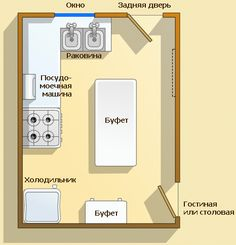 Encyclopedia of Feng Shui - Hus og miljø - Kjøkken Feng Shui, Apartment Kitchen, Floor Plans, House, Kitchens, Houses, Condo Kitchen, Home, Homes