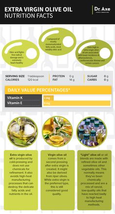 Olive oil nutrition infographic - Dr. Axe http://www.draxe.com #health #Holistic #natural