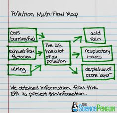 inpop + Multi-flow Map = Perfection! | History - Middle School ... on bubble map, blank flow map, flow map thinking map, circle map, theme map,