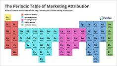 Periodic_Table_of_Marketing_Attribution-BLOG-1.png