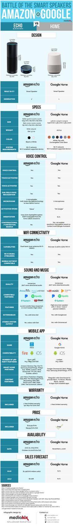 Google Home vs Amazon Echo Dot Smart Speaker Infographic Comparison