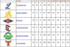 Tabla de posiciones 11 de Noviembre de 2013 - Cachicha.com