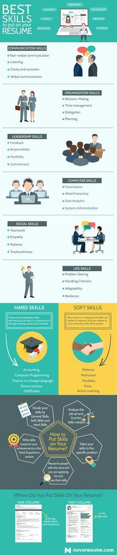 Best Skills To Put On Resume Novorésumé Novoresume On Pinterest