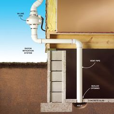 Removing Radon From Natural Gas