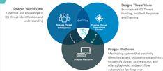 Dragos Ecosystem - ICS Cybersecurity Requires Passive and Active Defense