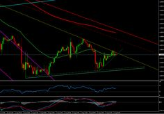 Forex Technical Analysis of GBPUSD for August 07, 2014