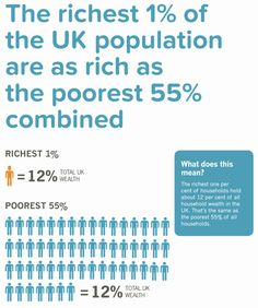 The richest 1 per cent of the population have as much wealth as the poorest 55…