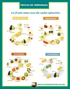 Segunda entrada sobre la selección de alimentos, con dos infografías para… Blender Recipes, Healthy Recipes, Healthy Food, Keto, Diet Plan Menu, Nutrition And Dietetics, Seasonal Food, Going Vegan, Health Remedies