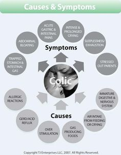 You can sense that your baby is uncomfortable but not sure if its colic pain? Here are sure shot symptoms and signs which can tell that your baby maybe colic. What Is Colic, Relieve Gas Pains, Baby Care Tips, Baby Tips, Baby Ideas, Colic Baby, Baby Reflux, Baby Health, Baby Hacks