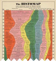 一張圖秀完人類歷史 | minicurio: 小朋友的好奇本部