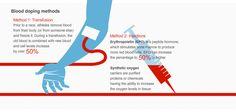 Blood doping methods