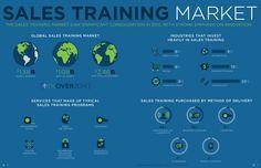 #SalesTraining Market #sales #training #innovation #infograph
