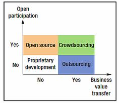 collaborative software development platforms for crowdsourcing